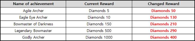 First Summoner: Notice - [Notice] Achievement Renewal Notice image 7