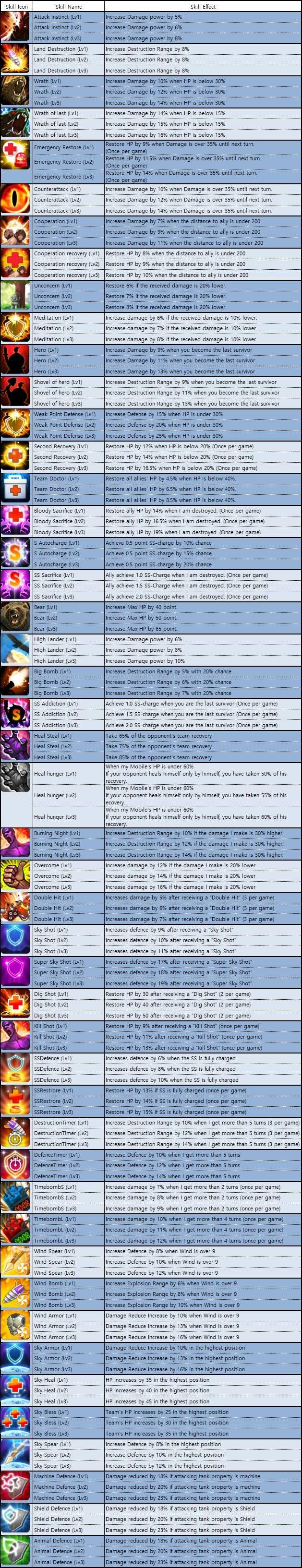 GunboundM: Game Guide - Avatar Skill List image 5