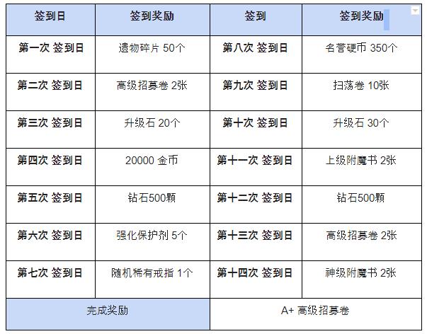 热练战士 正式官网: ◆ 活动 - 来拿A+招募卷!! 新手赶紧来签到吧 image 3