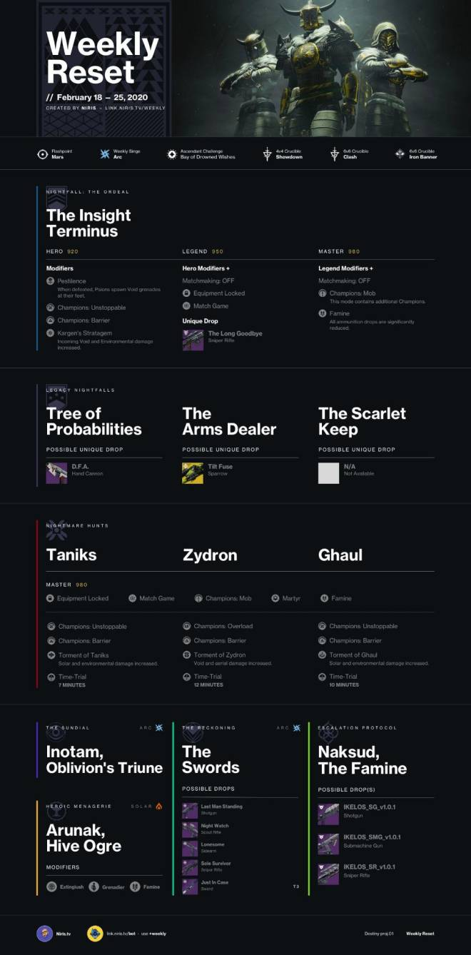 Destiny: General - Weekly Reset (02/18/20) image 2