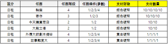 shadow seven (Traditional Chinese): event - 收集活動 (02月20日~ 03月25日) image 3