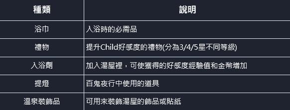 【国际服】温泉系统介绍