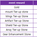 Launching - 7 days special reward (End)
