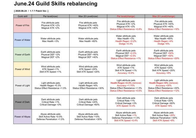 Taming Master: notice - Guild skills rebalancing image 2