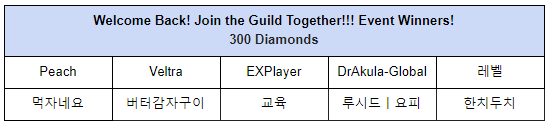 Lucid Adventure: └ Event Winners Notice - Welcome Back! Join the Guild Together!!! Event Winners!   image 3