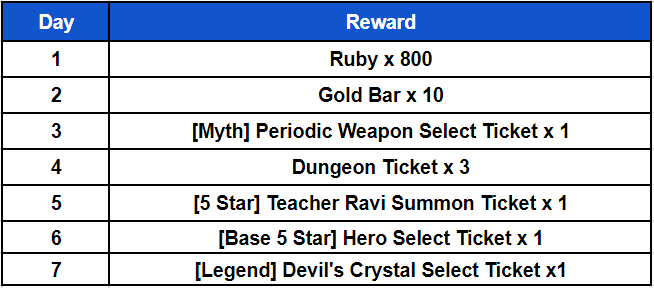 Ceres M: ★ events - 7 Day Attendance Event!  image 4