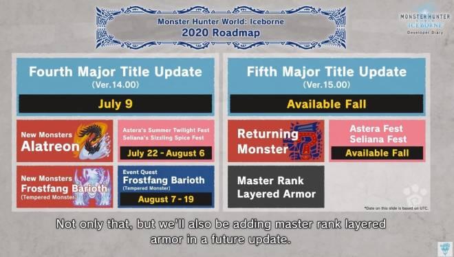Monster Hunter: General - [News] Alatreon, Barioth variant, new fest, roadmap, etc image 5