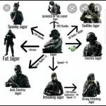 Spider diagram of jagers