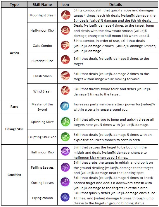 Icarus M: Riders of Icarus: Guide - Skills image 21
