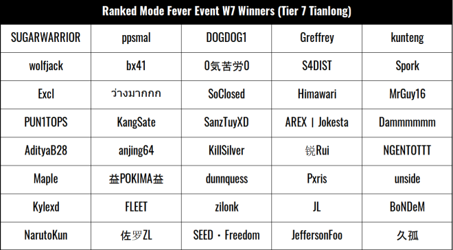 ENG Critical Ops: Reloaded: Announcements - [Event: Ranked Match Fever W7] Event Results image 3