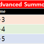 Information of Advanced Summon Rate