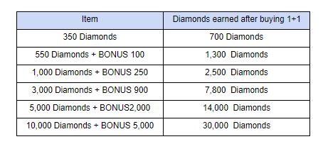 Lucid Adventure: ◆ Event - Bonus is Back! Diamonds 1+1 Event!  image 5