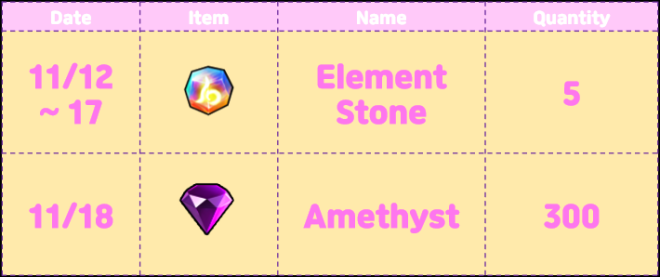 Element Blade: Event - LMTD Lucky Summon! image 9