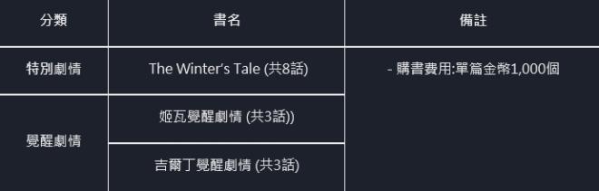 命運之子: 歷史新聞/活動 - 📢20/11/19改版公告 image 15