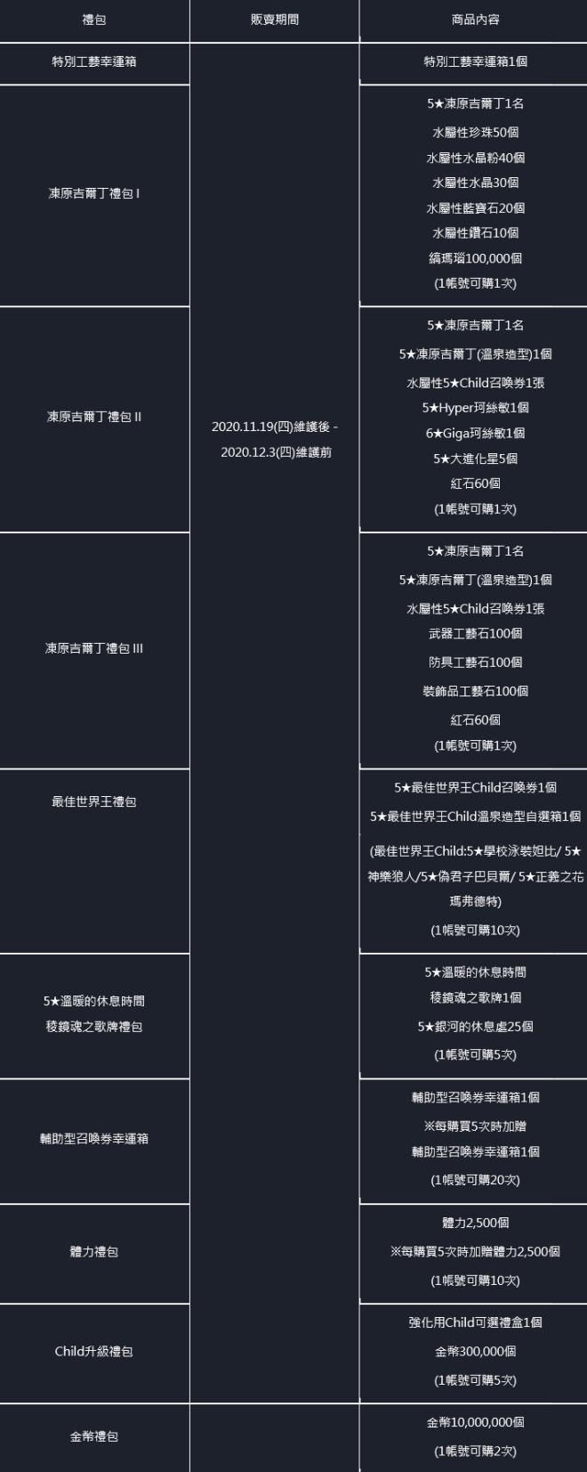命運之子: 歷史新聞/活動 - 📢20/11/19改版公告 image 44