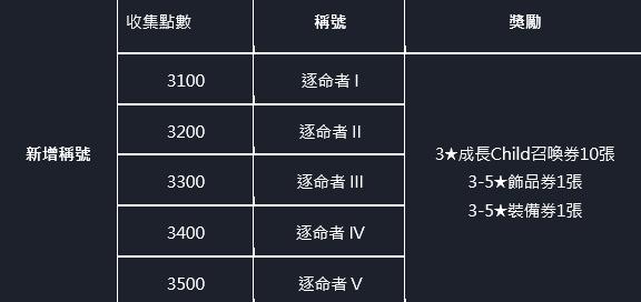 命運之子: 歷史新聞/活動 - 📢20/11/19改版公告 image 54