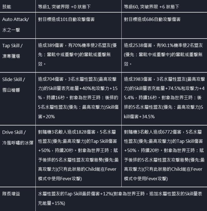 命運之子: 歷史新聞/活動 - 📢20/11/19改版公告 image 21