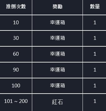 命運之子: 歷史新聞/活動 - 📢20/11/19改版公告 image 11