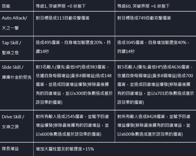 命運之子: 歷史新聞/活動 - 📢20/11/19改版公告 image 27