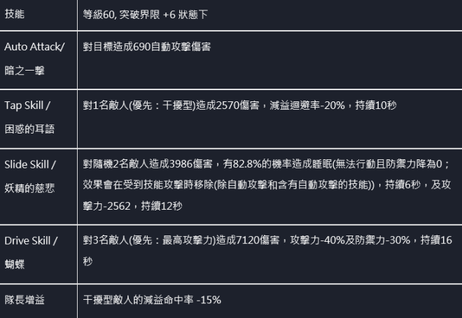 命運之子: 歷史新聞/活動 - 📢20/12/03 改版公告 image 69