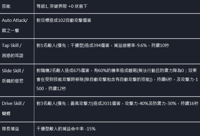 命運之子: 歷史新聞/活動 - 📢20/12/03 改版公告 image 68