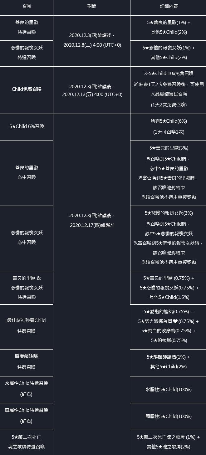 命運之子: 歷史新聞/活動 - 📢20/12/03 改版公告 image 133