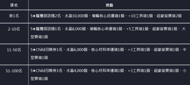 命運之子: 歷史新聞/活動 - 📢20/12/03 改版公告 image 12