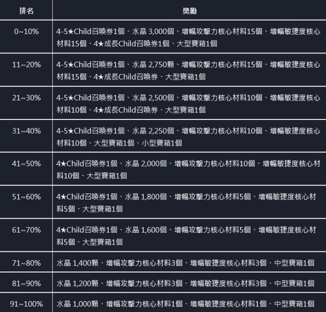 命運之子: 歷史新聞/活動 - 📢20/12/03 改版公告 image 14