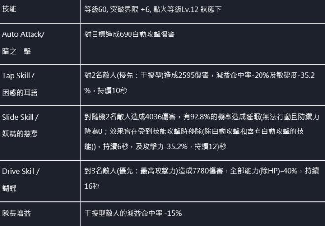命運之子: 歷史新聞/活動 - 📢20/12/03 改版公告 image 70