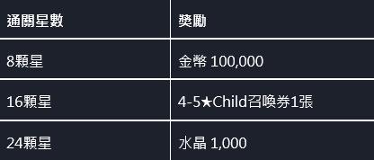 命運之子: 歷史新聞/活動 - 📢20/12/03 改版公告 image 4