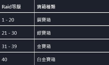 命運之子: 歷史新聞/活動 - 📢20/12/03 改版公告 image 6