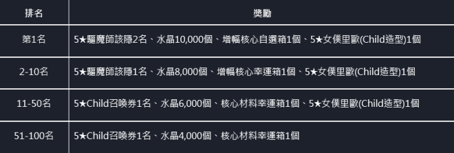 命運之子: 歷史新聞/活動 - 📢20/12/03 改版公告 image 10