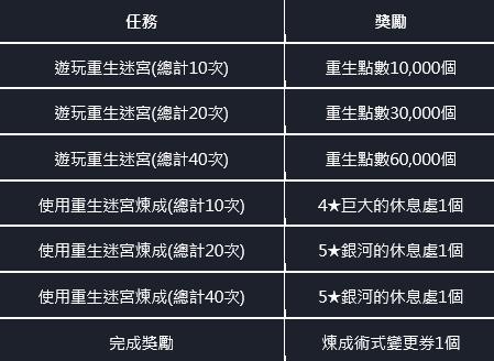 命運之子: 歷史新聞/活動 - 📢20/12/03 改版公告 image 141