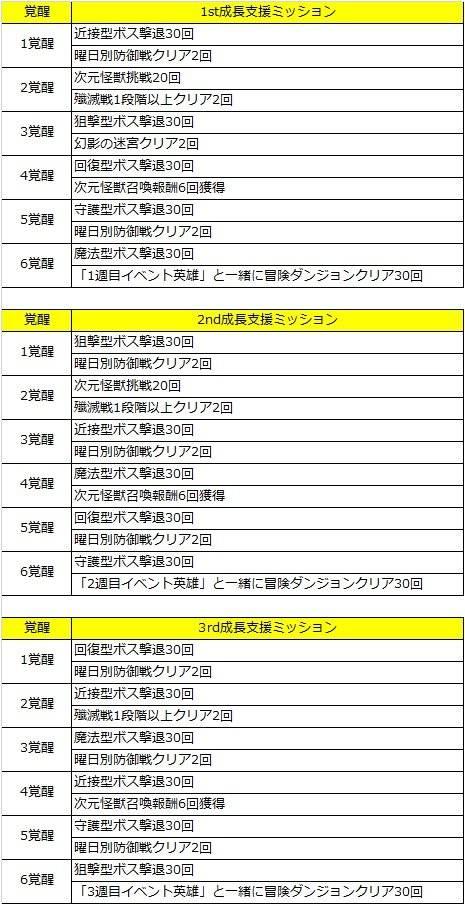 グランドチェイス -次元の追跡者-: イベント情報 - 爆成長イベントシーズン3開催!  image 7