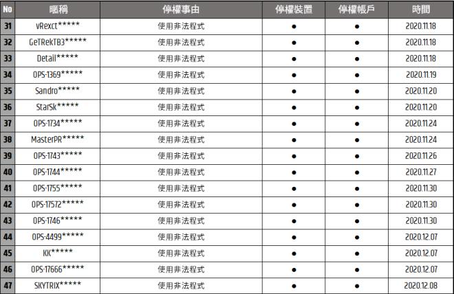 TW Critical Ops: Reloaded: Announcement - [公告] 12/10(四) 使用非正當手法玩家停權公告 image 4