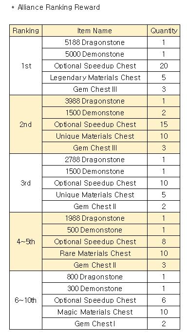 Devil War: Event - [Event] Ranking Event image 11