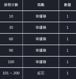 命運之子: 歷史新聞/活動 - 📢20/12/31改版公告 image 11