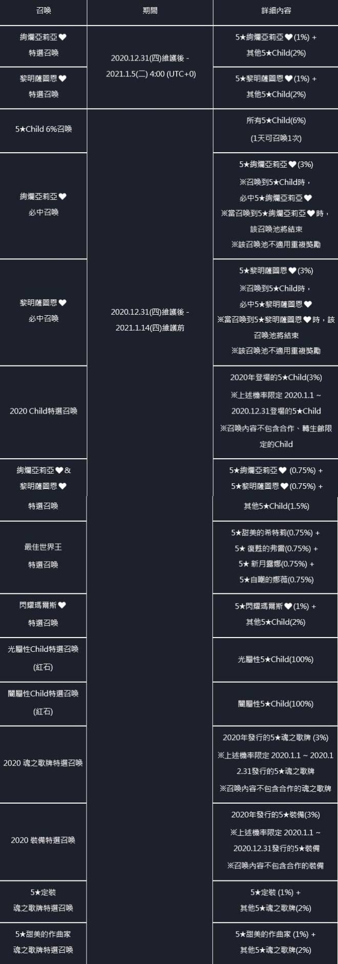 命運之子: 歷史新聞/活動 - 📢20/12/31改版公告 image 65