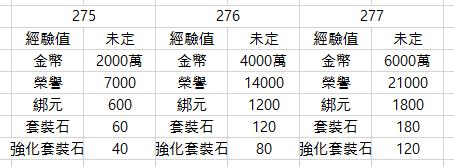 斬魔:破壞之刃: Notice - 【合服】1月20日(週三)服務器合併通知  image 2