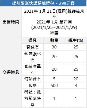 斬魔:破壞之刃: Notice - 1月21日(週四)新增限時商品/概率通知  image 9