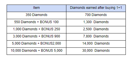 Lucid Adventure: ◆ Event - Bonus Event Returns! 1+1 Diamonds for 1st Purchase!  image 5