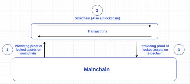 Along with the Gods: Knights of the Dawn: Tips and Guides - AWTG's Blockchain explainer – What's a Sidechain? image 5