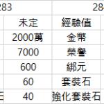 【合服】2月4日(週四)服務器合併通知