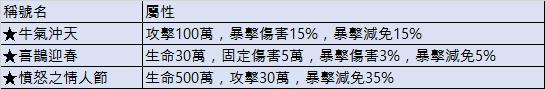 斬魔:破壞之刃: Notice - 2月4日(週四)更新內容公告  image 2