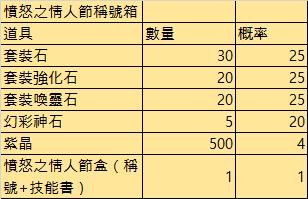 斬魔:破壞之刃: Notice - 2月4日(週四)更新內容公告  image 3