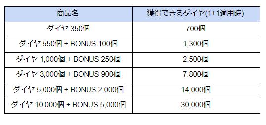 モーレツ戦士  公式コミュニティー  : ◆ イベント - 帰ってきた!おかえり!ダイヤ初回購入時1+1!  image 5