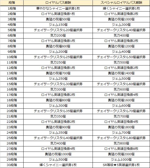 グランドチェイス -次元の追跡者-: イベント情報 - ロイヤルパスイベント開催!  image 13