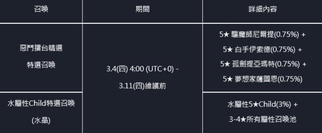 命運之子: 歷史新聞/活動 - 📢21/03/04 改版公告 image 5