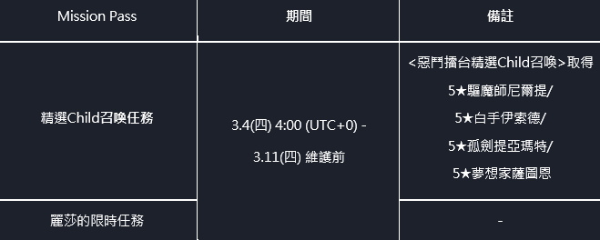 命運之子: 歷史新聞/活動 - 📢21/03/04 改版公告 image 3