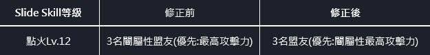 命運之子: 歷史新聞/活動 - 📢3月4號確認問題通知(修正完畢) image 5
